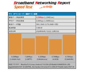 LINEモバイルの回線速度